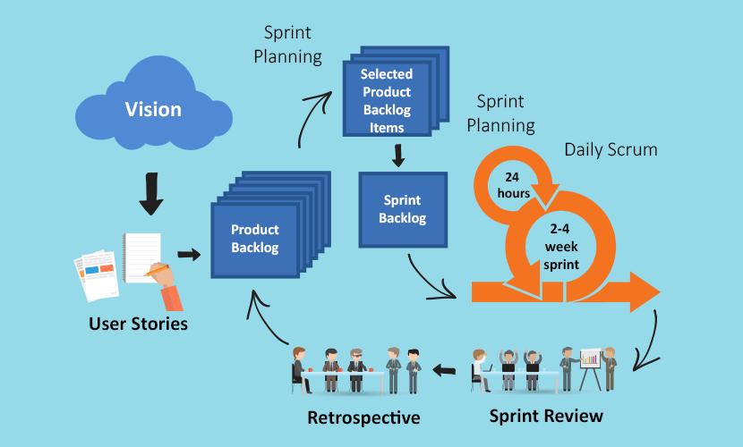 Agility and Agile frameworks