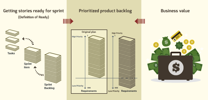 Business Value And Ready In Product Backlogs