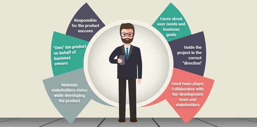Scrum Product Owner Role