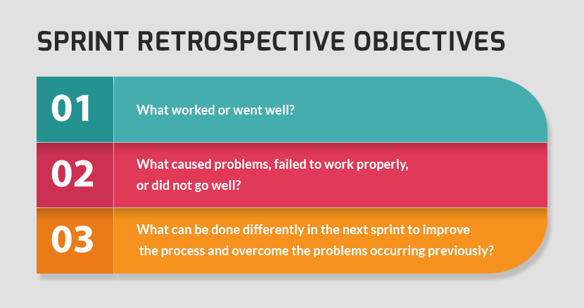 The team asks three main questions to retrospect