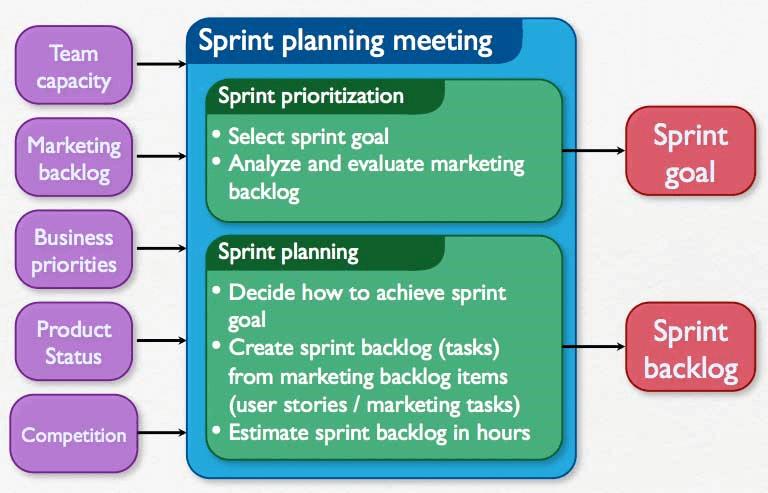 Sprint Planning Meetings In Scrum
