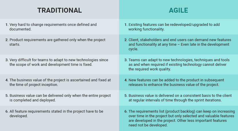 Requirement Gathering In Traditional Method Vs. Agile