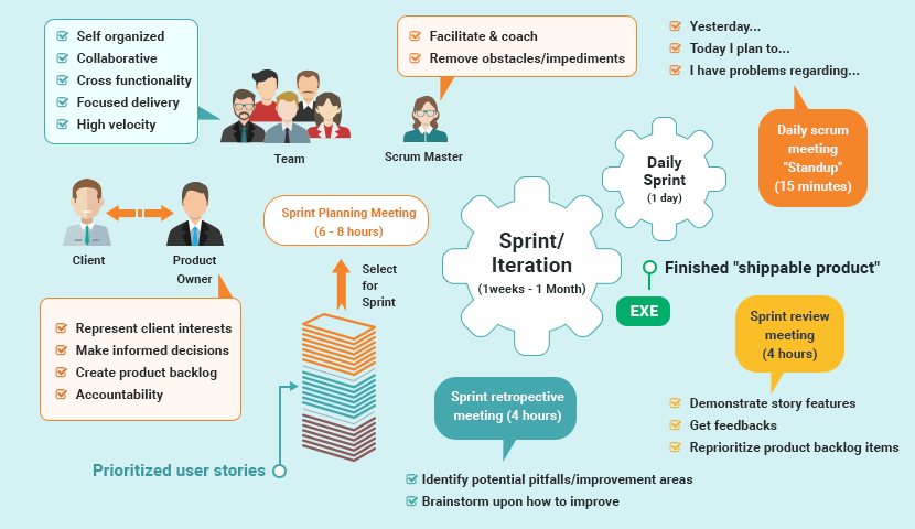 What Is Agile Software Development Life Cycle?