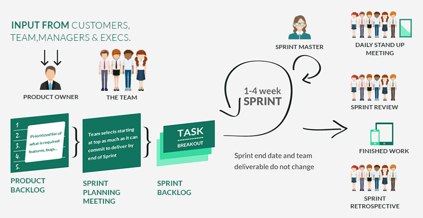 What is Scrum process?