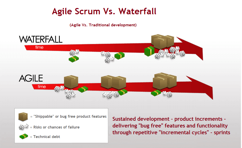 Why Agile Can Be A Popular Software Development Framework
